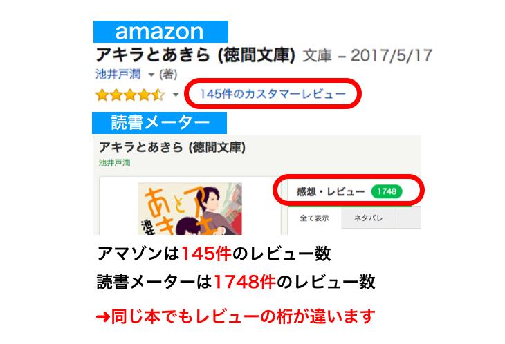 アマゾン読書メーターレビュー数